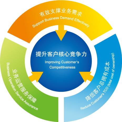 利用软件开发平台提高企业核心竞争力